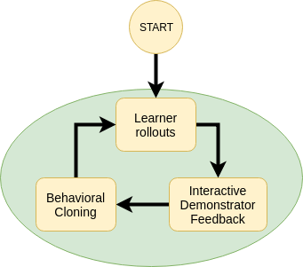 Interactive_LfD